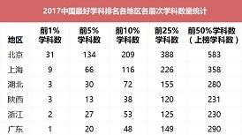 上海哪些专业全国最牛?复旦交大同济体院10个专业摘学科榜桂冠
