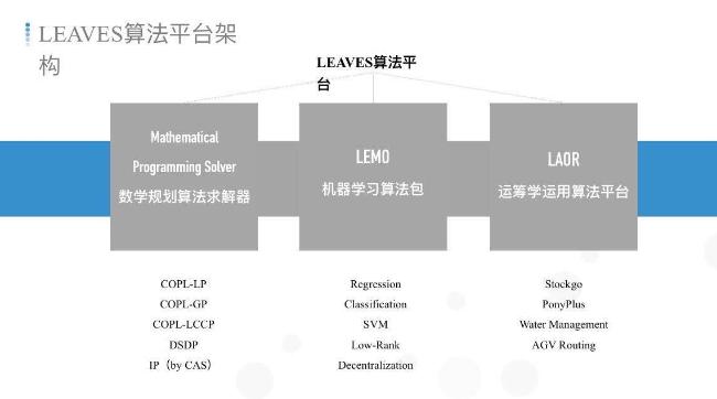 中国首个运筹学算法平台正式发布
