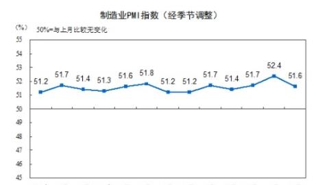 国家统计局:10月PMI为51.6% 高于去年同期0.4个百分点