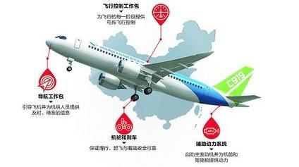 科创新探索 | 东方服务于东方 霍尼韦尔托起中国大飞机4大关键系统