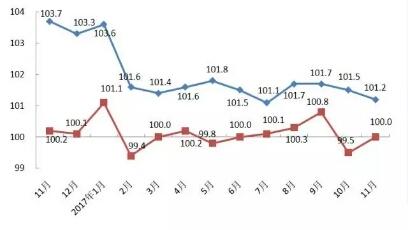 11月份上海居民消费价格(CPI)同比上升1.2%
