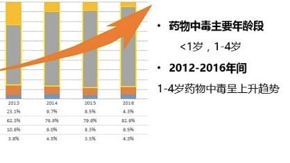 京沪两地儿童药物中毒门急诊病例持续上升 平均2天一例