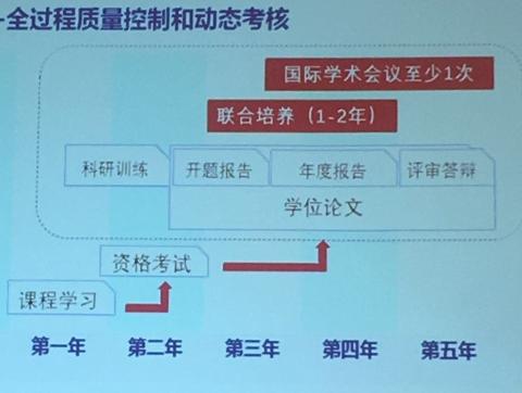 """上海交大启动博士生""""致远荣誉计划""""改革培养体系"""