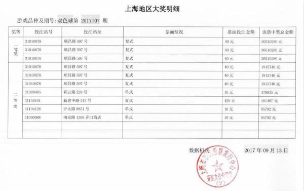 上海一人或独揽福彩近亿元巨奖!中15注双色球头奖