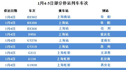 受降雪影响,今明两天上海临时停运的动车组列车增加了