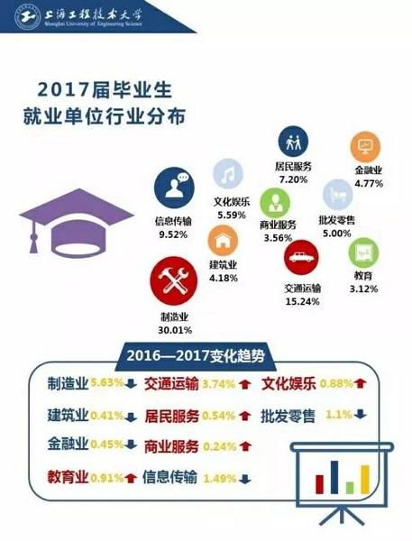图说:2017届毕业生就业单位行业分布 来源:上海工程技术大学.jpg