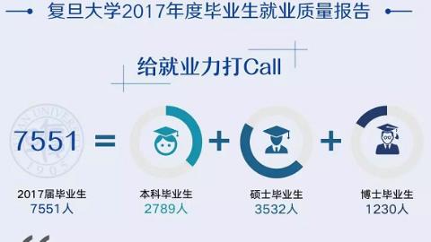 复旦大学发布2017年度毕业生就业质量报告