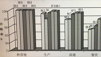 2017年上海市食品安全白皮书发布 各类食品监测总体合格率为97.5%