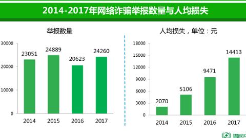 2017年网络诈骗报告:人均损失过万 经济发达地区仍为重灾区