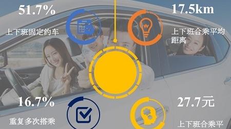 中国首个私人小客车合乘发展报告发布 上海拔得综合指数评估头筹