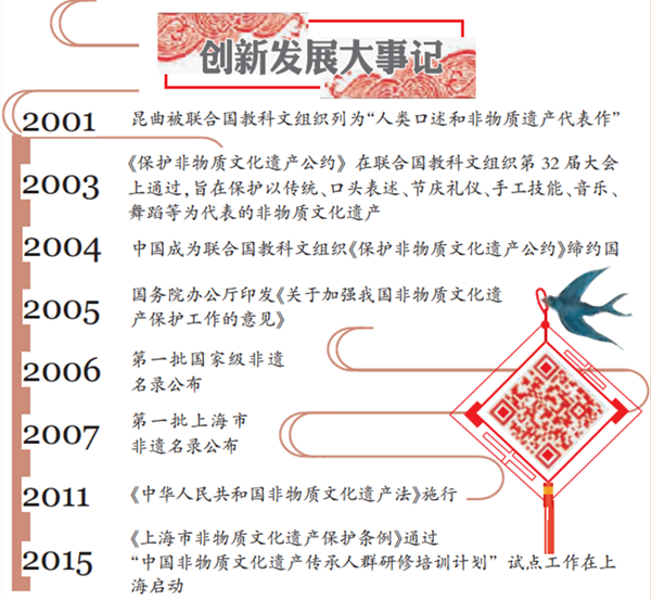 上海40年·改革开放再出发|多彩非遗,激活城市文化丰富记忆