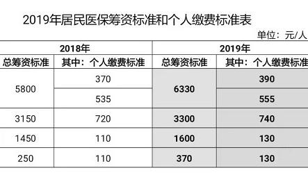 2019年度城乡居民医保参保登记开始受理 可通过手机办理缴费业务