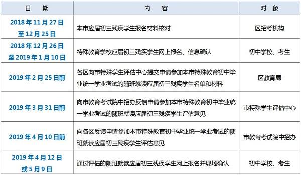 最新|沪2019年中考报名启动!内有重要日程表