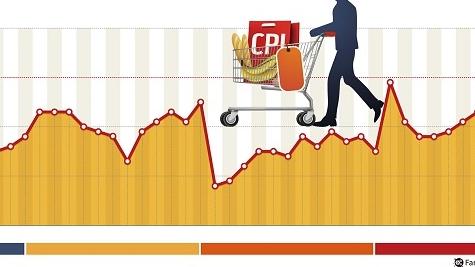 """11月CPI同比涨2.2% 连续5个月处于""""2时代"""""""