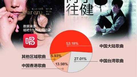 """从""""路边野花""""到""""风吹麦浪"""":数据揭秘大陆流行歌曲更受欢迎"""