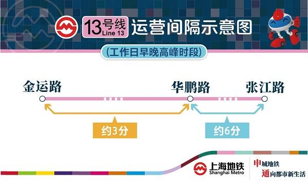 13号线运行间隔示意图.jpg