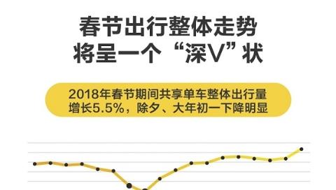 春节共享单车出行预测报告:上海景点人流不减,部分地铁站点减负