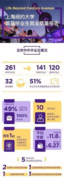 图说:上海纽约大学首届毕业生就业质量报告 来源:上海纽约大学.jpg