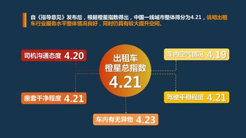 《中国一线城市出租车行业服务水平研究报告 》正式发布