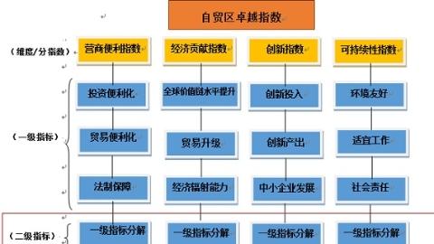 《自贸区卓越指数指标体系》昨天在上海发布