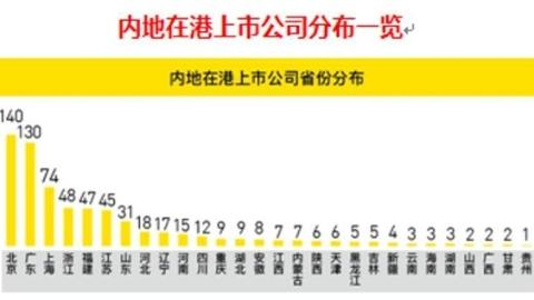内地在港上市公司调查报告:北广上遥遥领先