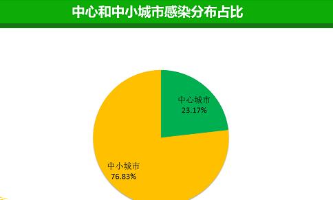 中心和中小城市感染分布占比.png