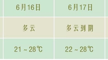 """端午遇上中考 """"30℃-""""气温清凉助力"""