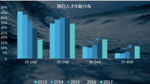"""领英发布《中国海归人才吸引力》报告  AI和区块链成""""揽才""""焦点"""
