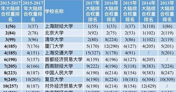 """全球高校经济学研究力哪家强 中国高校实现快速发展但仍然缺""""芯"""""""