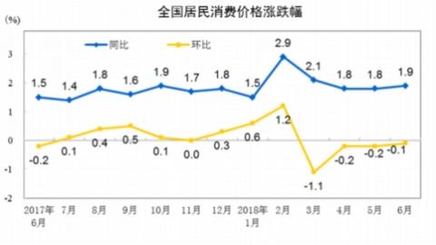 """CPI6月同比上涨1.9% 连续3个月处""""1时代"""""""