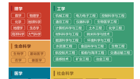 中国大学冠军学科有哪些?软科发布2018世界一流学科排名