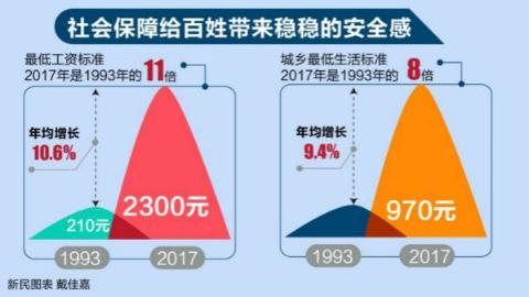 社会保障给百姓带来稳稳安全感 去年上海基本养老保险参保人数1627.05万