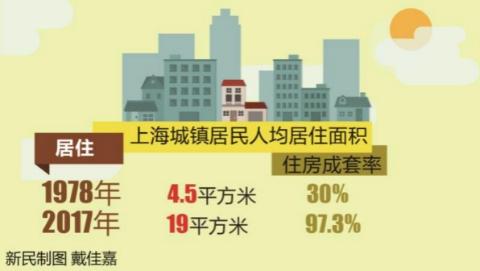 住房舒适通信快,出行便捷环境美!40年来,上海居民生活质量不断提升