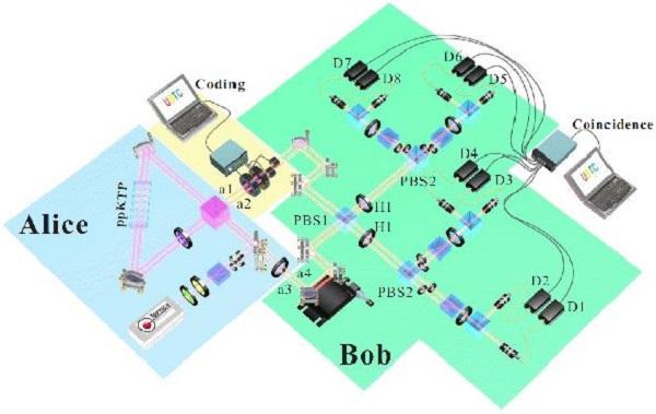 点赞!中国科大创造密集编码量子通信信道容量新纪录