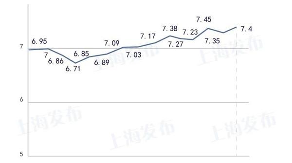 沪成品油价上调!92号7.4元/升