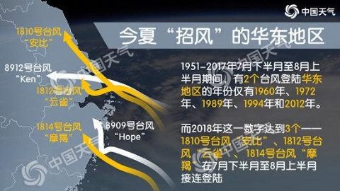 """台风""""温比亚""""远离上海 """"一月登三台""""创历史纪录"""