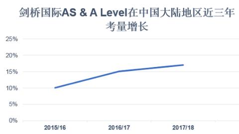 剑桥大学国际考评部全球统考成绩放榜 中国大陆地区考量增长13%