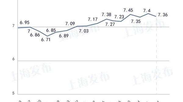 降价!上海油价今天零点起下调0.04-0.05元/升
