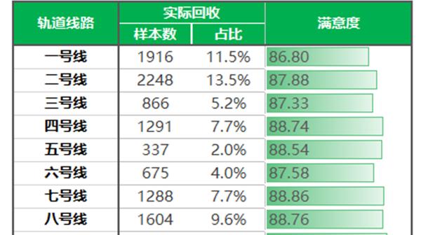 上海轨交满意度测评:看看你常坐的线路评价如何