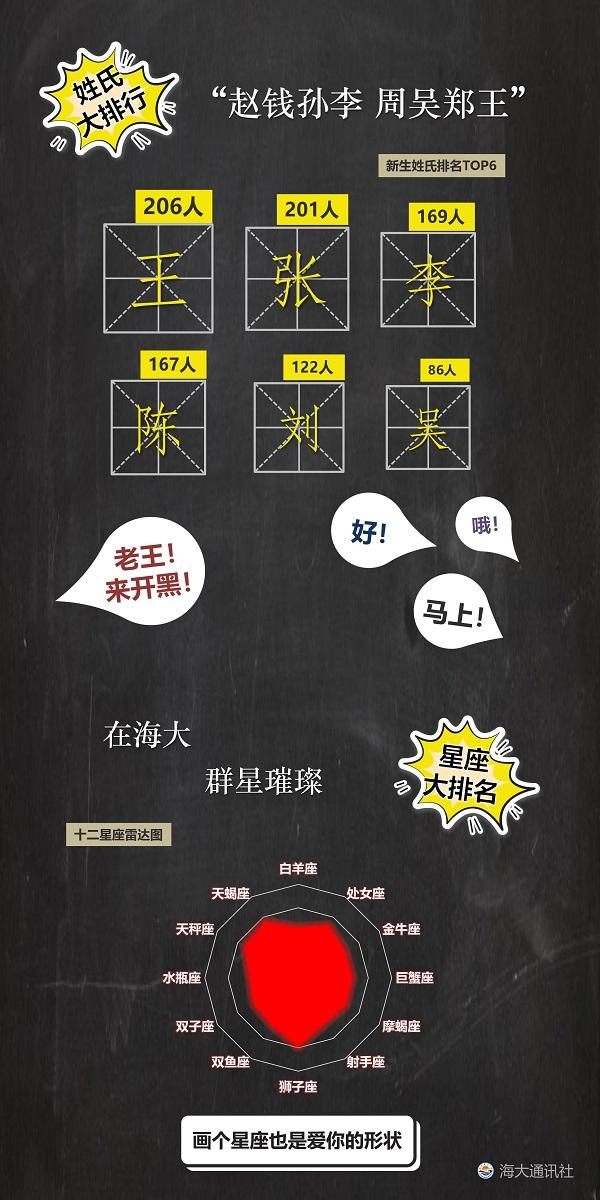 """图说:上海海洋大学的""""新生大数据""""趣味十足 学校供图.jpg"""
