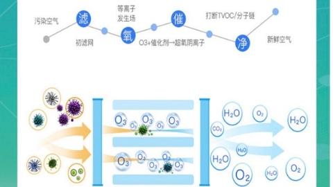 上海造!无需更换滤芯的车载空气净化器正式向上汽大众供货