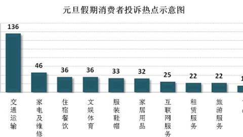 元旦假期消费者投诉举报共740件 共享单车押金难退居首位