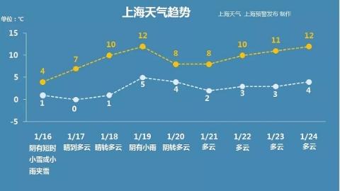 上海今冬第3场雪明天就到!下周有望告别阴雨天!