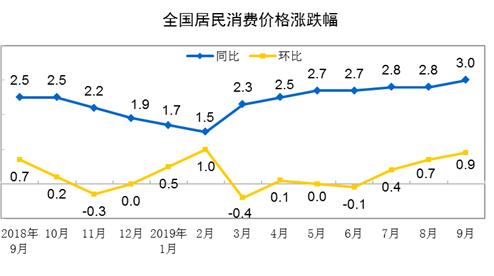 9月CPI同比上涨3.0%