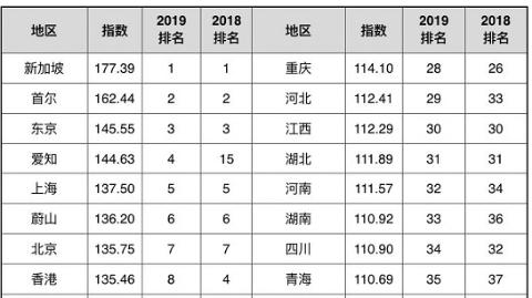 《2019亚太知识竞争力指数》发布,上海第五!