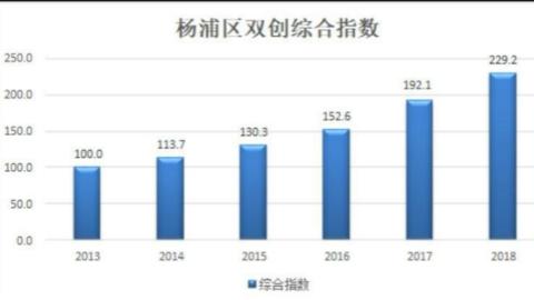 年均增长18%!杨浦创新创业指数显示示范基地影响力