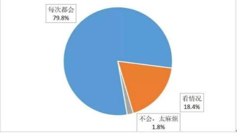 上海生活垃圾分类实施市民感受度如何?来看这份问卷调查结果