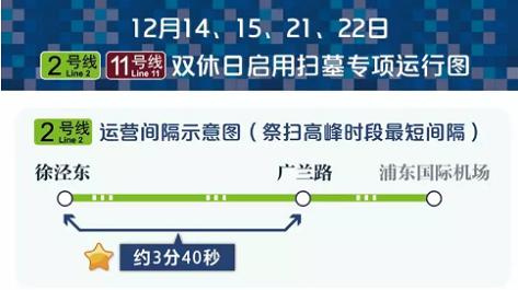 本周和下周双休扫墓 7条地铁17站可转公交短驳 2、11号线增加配车