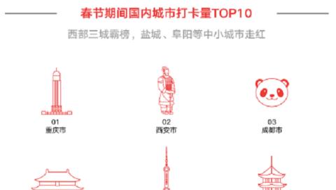 抖音春节大数据报告:上海外滩和虹桥站分别居国内景点和火车站打卡量第二