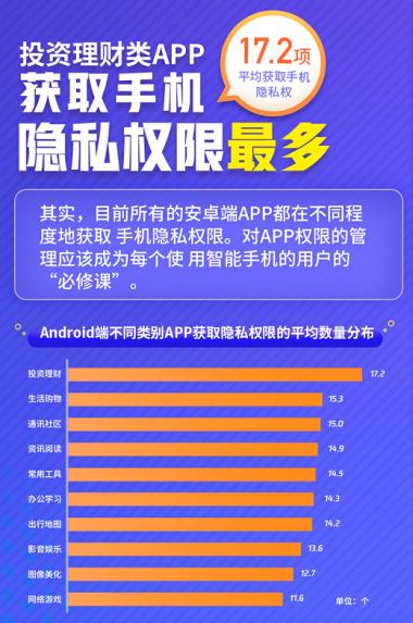 投资理财类APP获取手机隐私权限最多.png